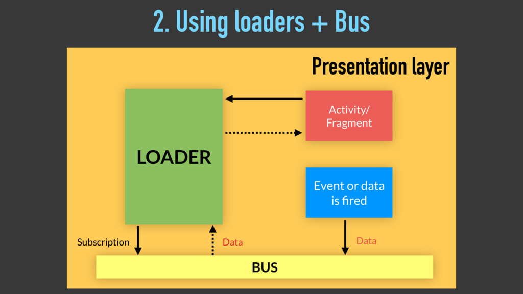 LOADER Activity/ Fragment BUS Subscription Data...