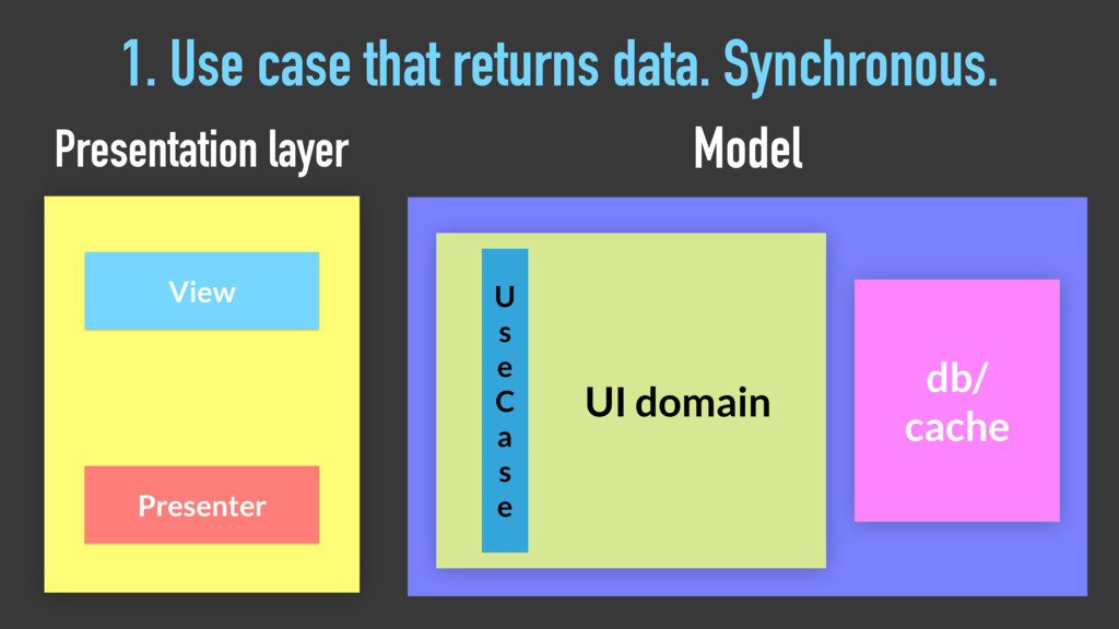 1. Use case that returns data. Synchronous. Pre...