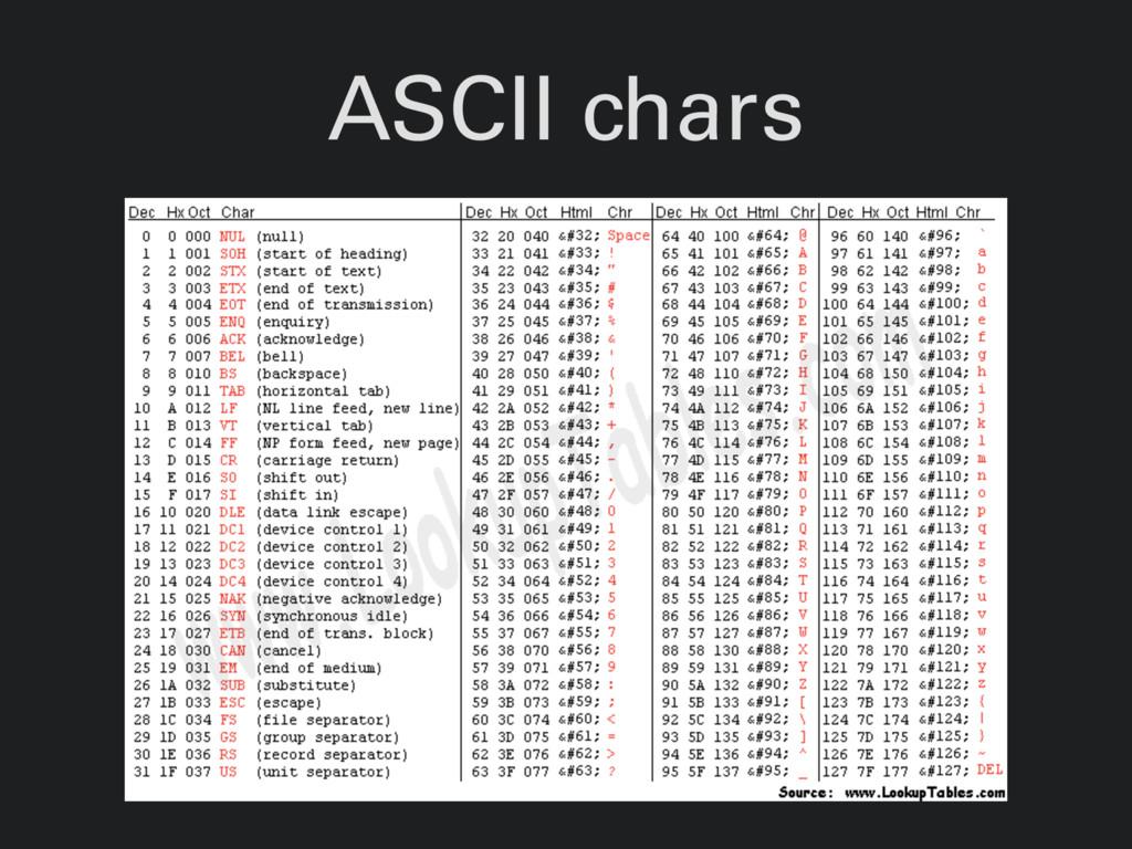 ASCII chars