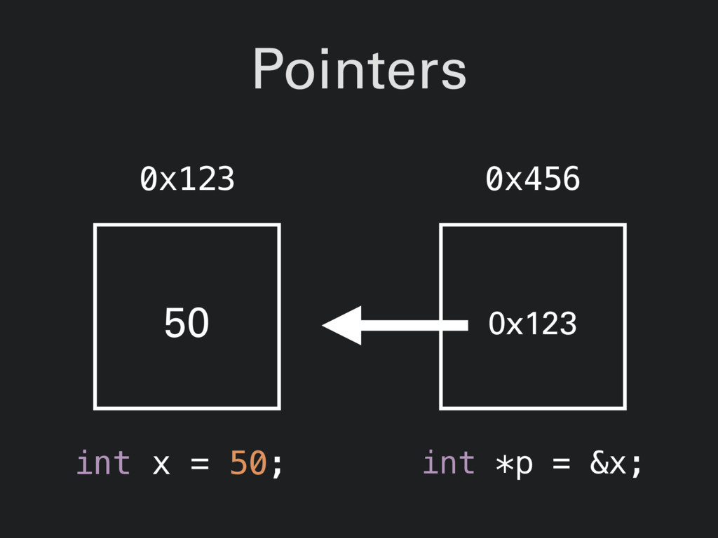 Pointers int x = 50; 50 0x123 0x123 int *p = &x...