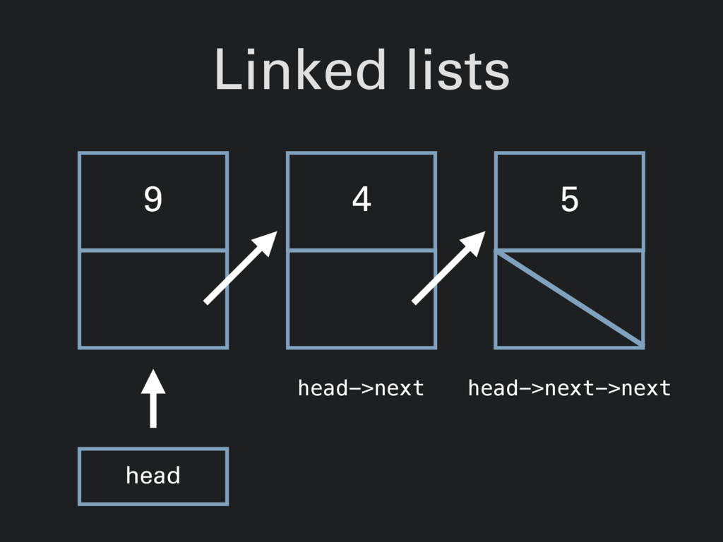 Linked lists 9 4 5 head head->next head->next->...