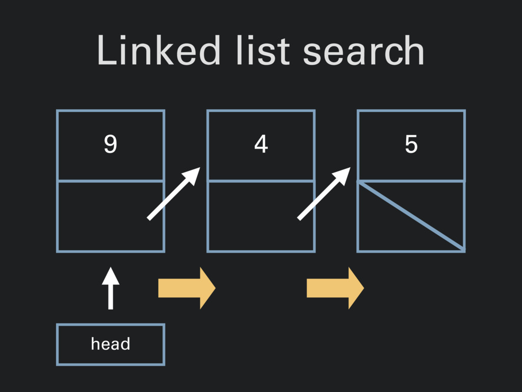 Linked list search 9 4 5 head