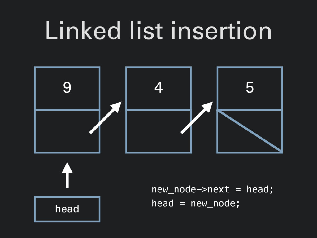 Linked list insertion 9 4 5 head new_node->next...