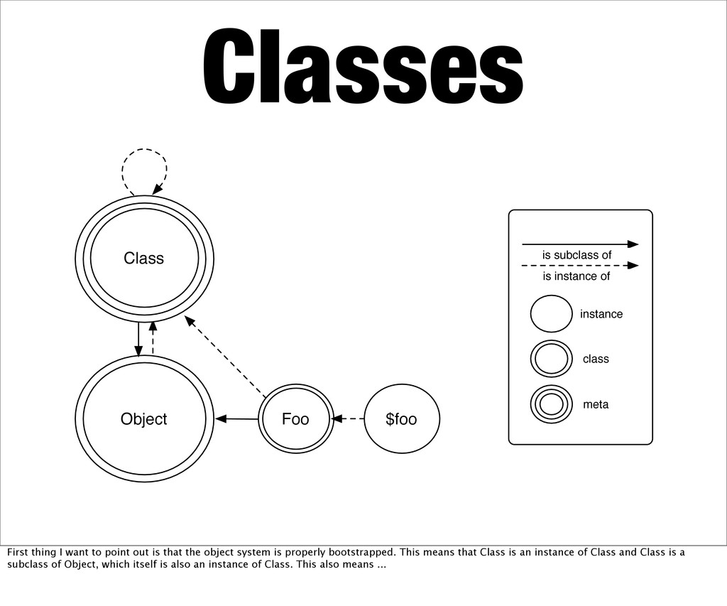 is subclass of is instance of instance class me...