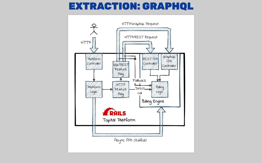 EXTRACTION: GRAPHQL EXTRACTION: GRAPHQL
