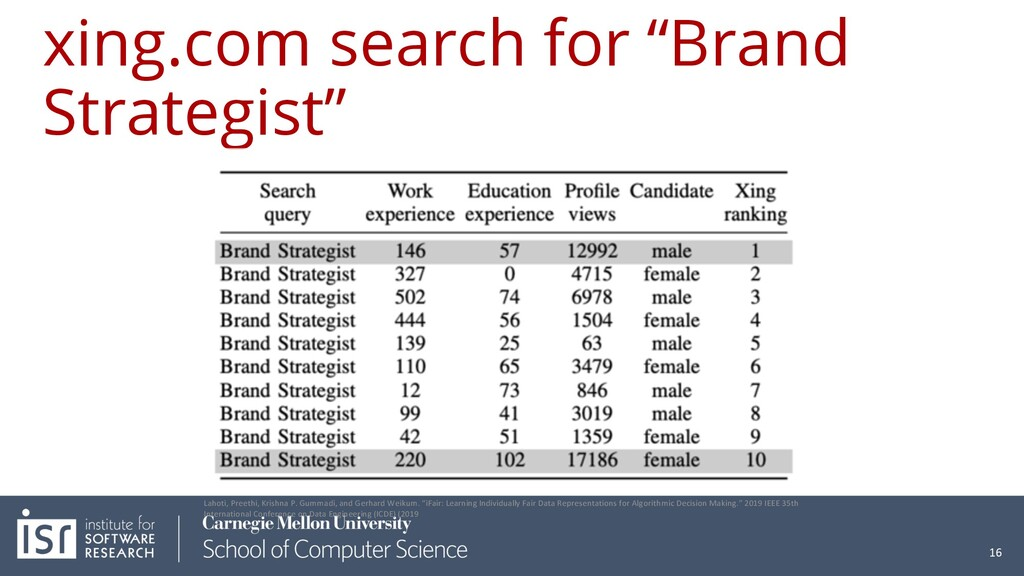 """xing.com search for """"Brand Strategist"""" 16 Lahot..."""
