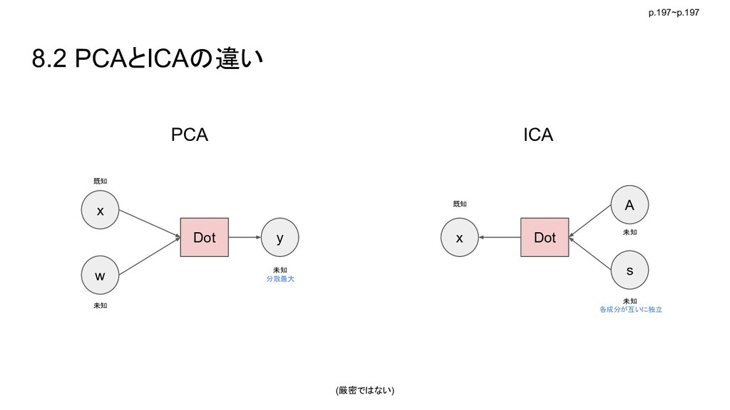 8.2 PCAとICAの違い p.197~p.197 x w Dot y x Dot A s ...