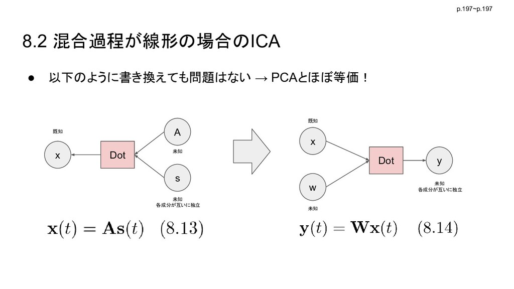 8.2 混合過程が線形の場合のICA ● 以下のように書き換えても問題はない → PCAとほぼ...