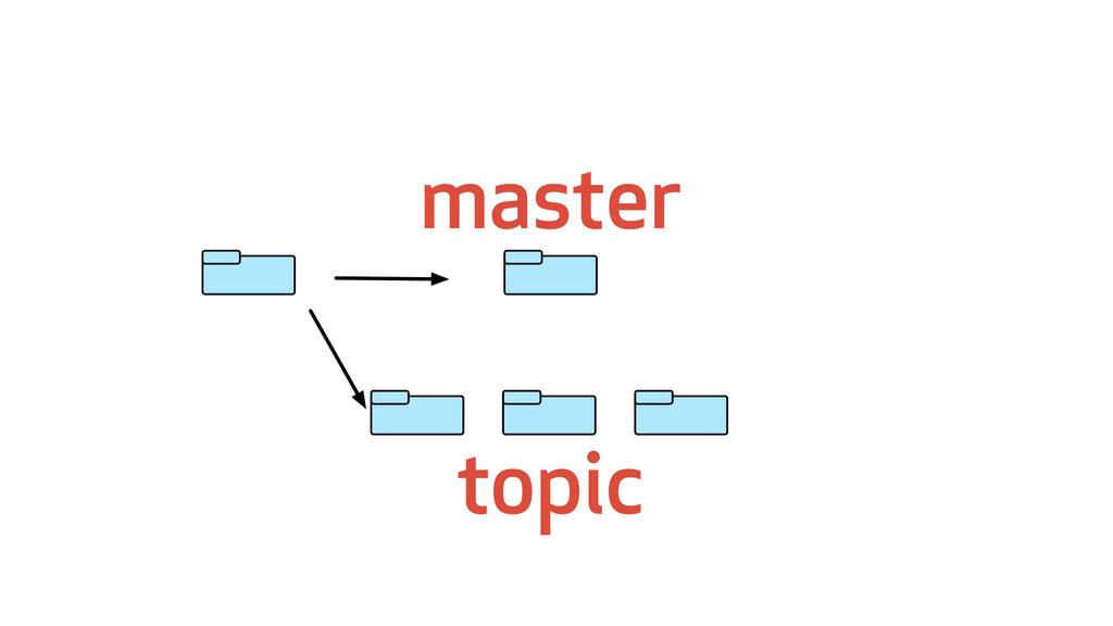 master topic