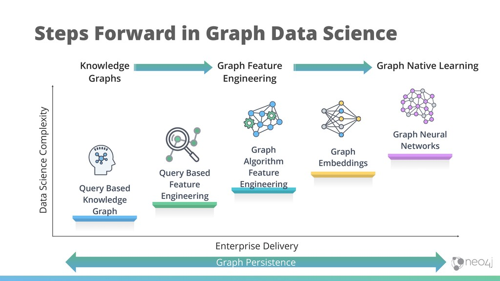 Steps Forward in Graph Data Science Query Based...