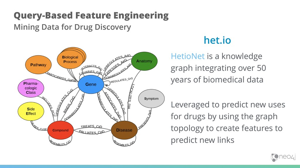 HetioNet is a knowledge graph integrating over ...
