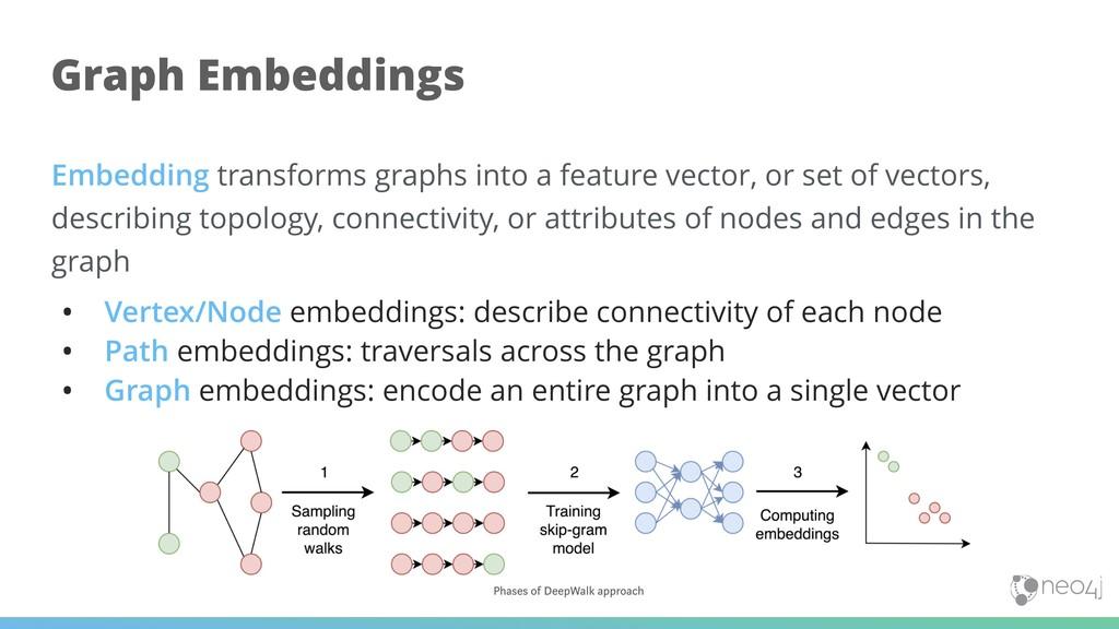 Embedding transforms graphs into a feature vect...