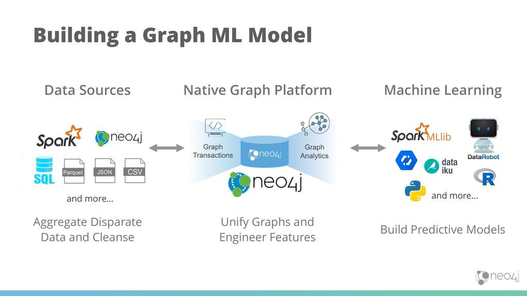 Building a Graph ML Model Data Sources Native G...