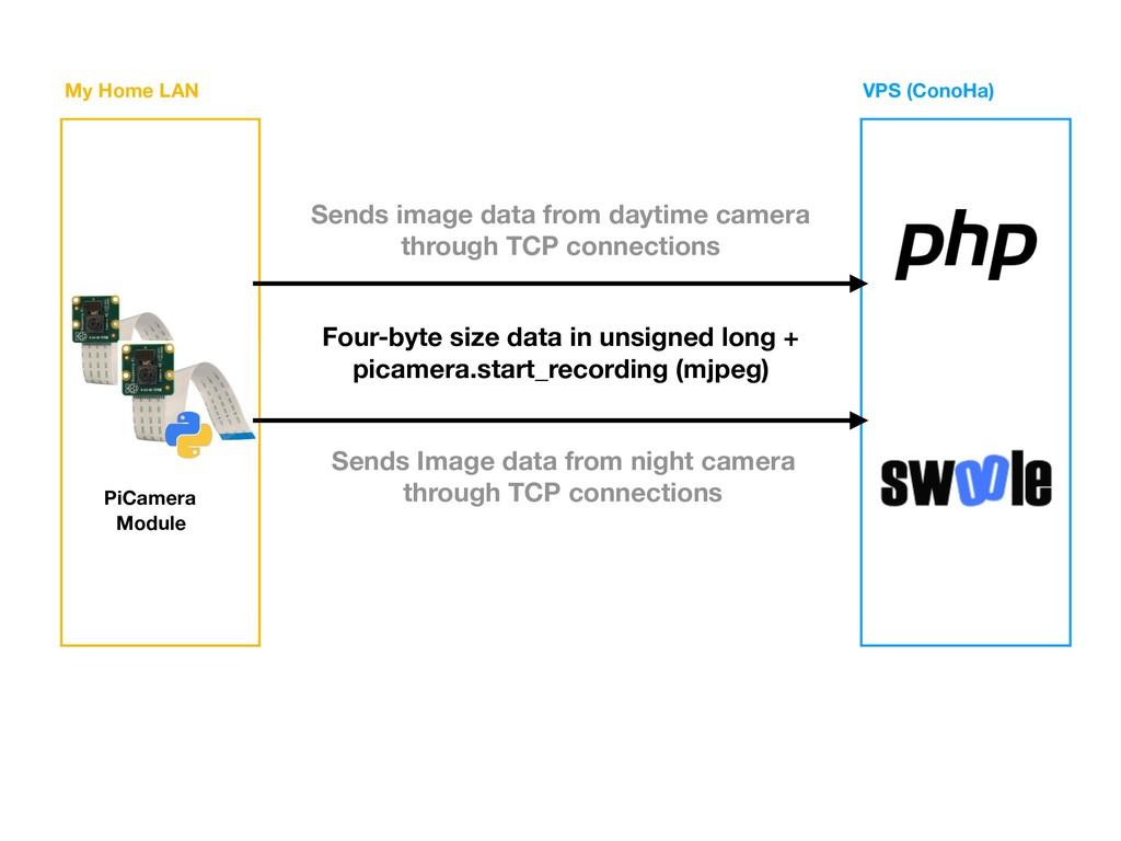 My Home LAN VPS (ConoHa) PiCamera Module Four-b...