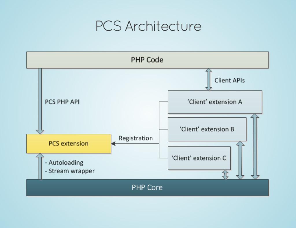 PCS Architecture