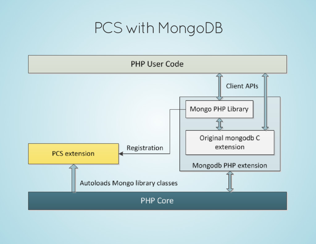 PCS with MongoDB