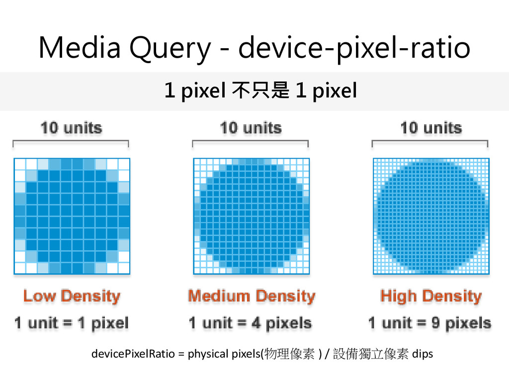 Media Query - device-pixel-ratio devicePixelRat...