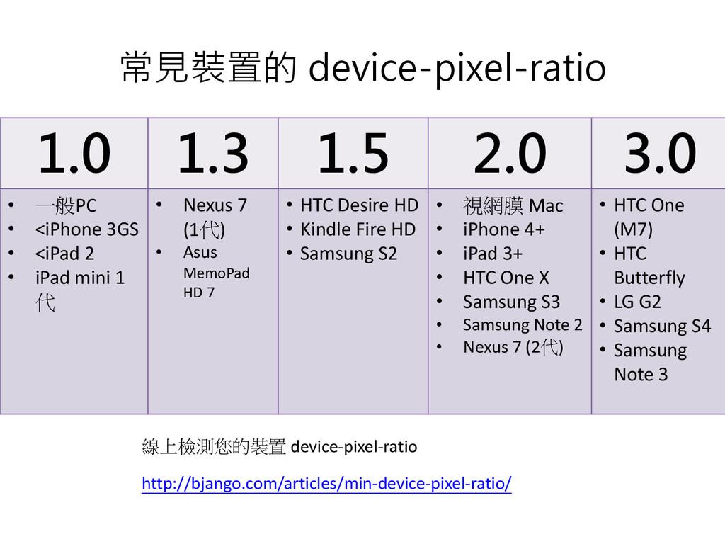 常見裝置的 device-pixel-ratio 線上檢測您的裝置 device-pixel-...