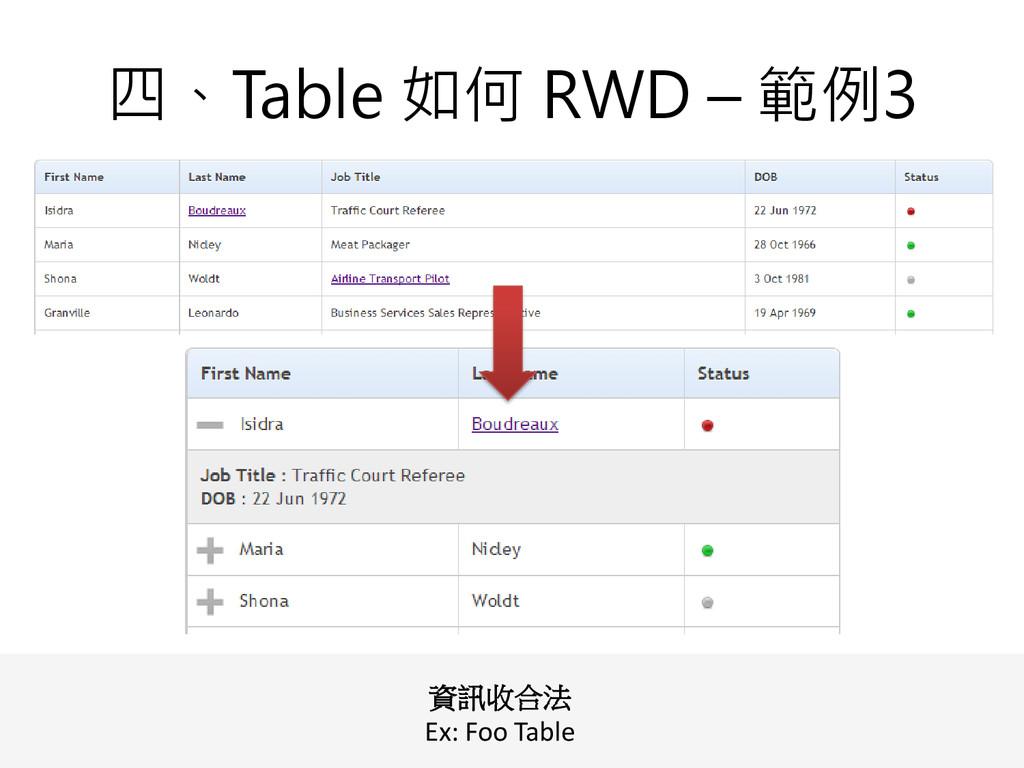 四、Table 如何 RWD – 範例3 資訊收合法 Ex: Foo Table