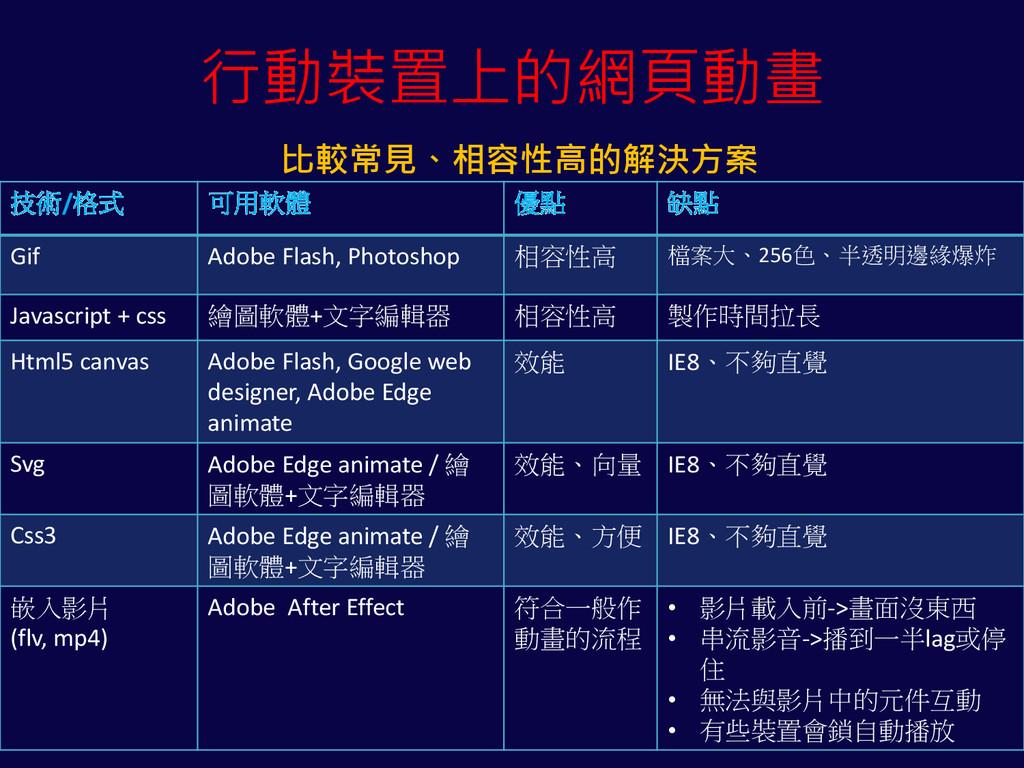 技術/格式 可用軟體 優點 缺點 Gif Adobe Flash, Photoshop 相容性...