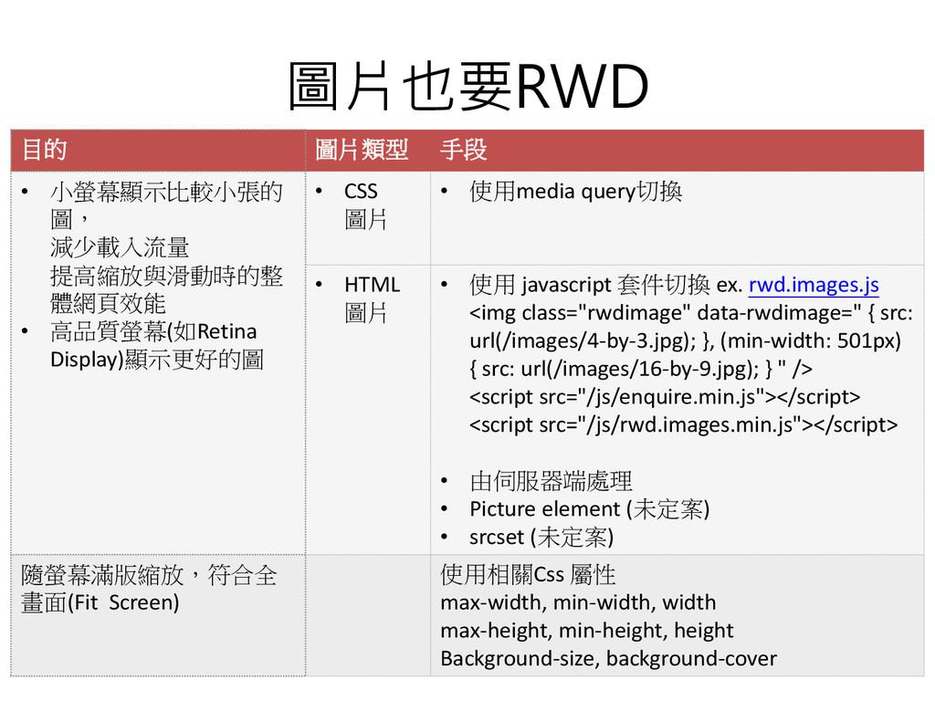 圖片也要RWD 目的 圖片類型 手段 • 小螢幕顯示比較小張的 圖, 減少載入流量 提高縮放與...