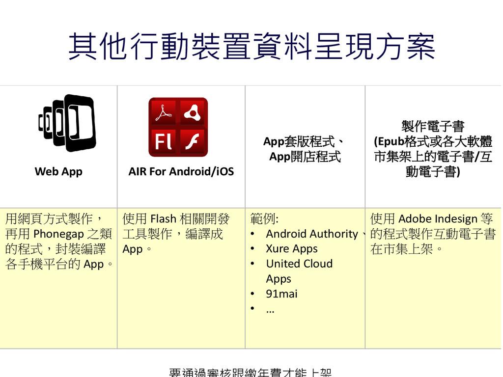 其他行動裝置資料呈現方案 Web App AIR For Android/iOS App套版程...