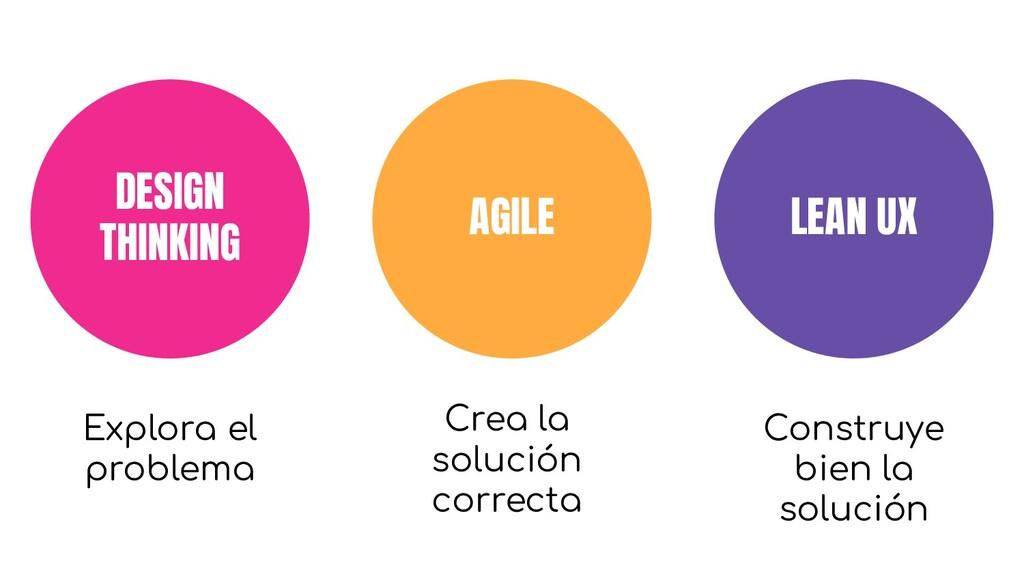 DESIGN THINKING AGILE LEAN UX Explora el proble...