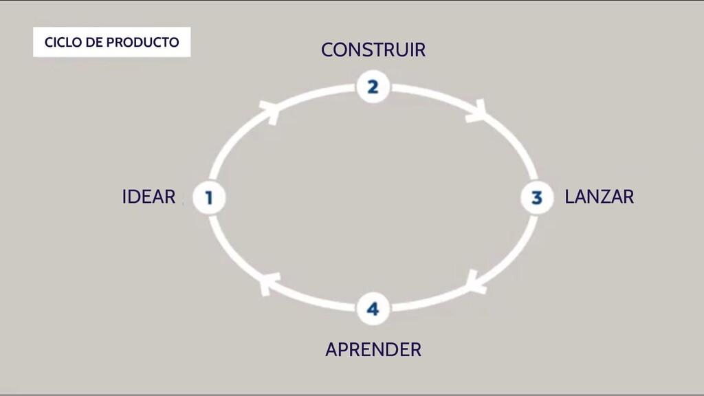 CONSTRUIR LANZAR APRENDER IDEAR CICLO DE PRODUC...