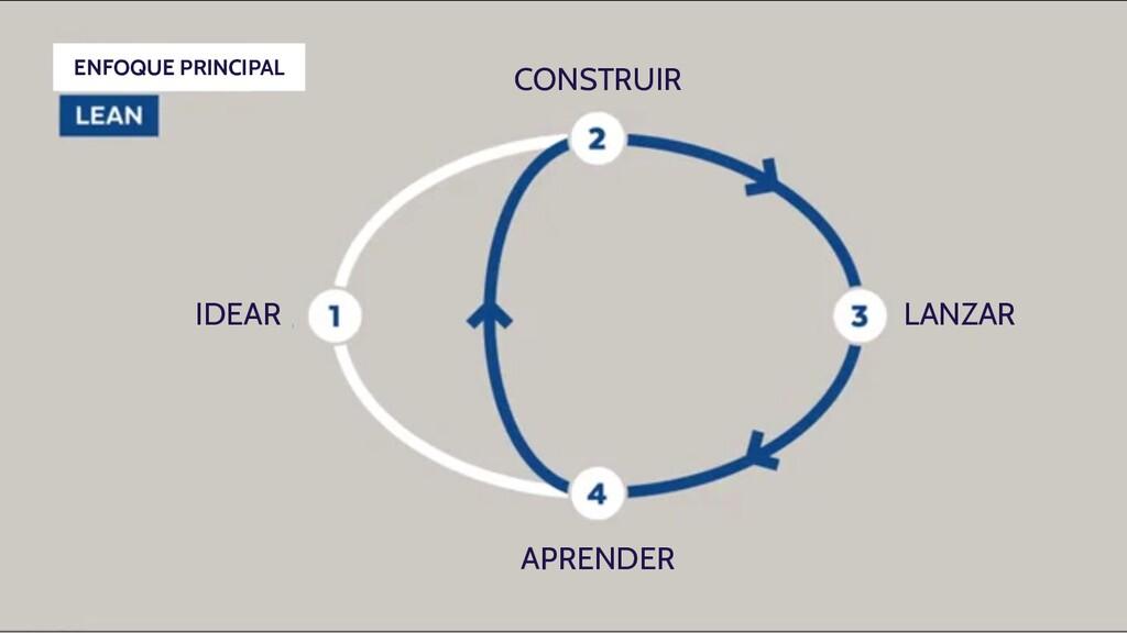 CONSTRUIR LANZAR APRENDER IDEAR ENFOQUE PRINCIP...