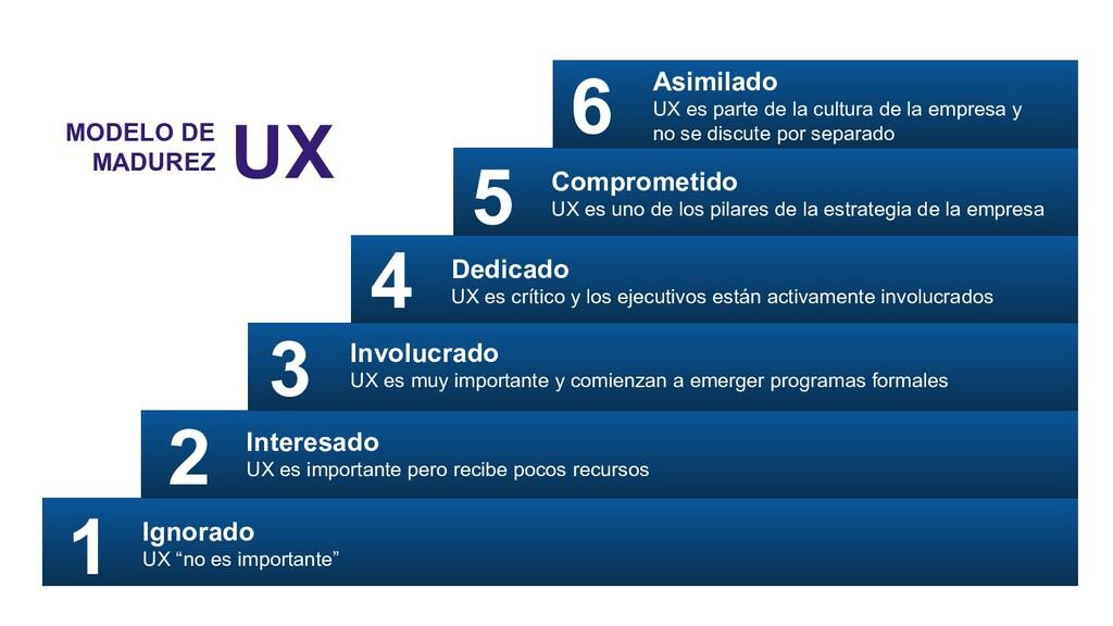 6 Asimilado UX es parte de la cultura de la emp...