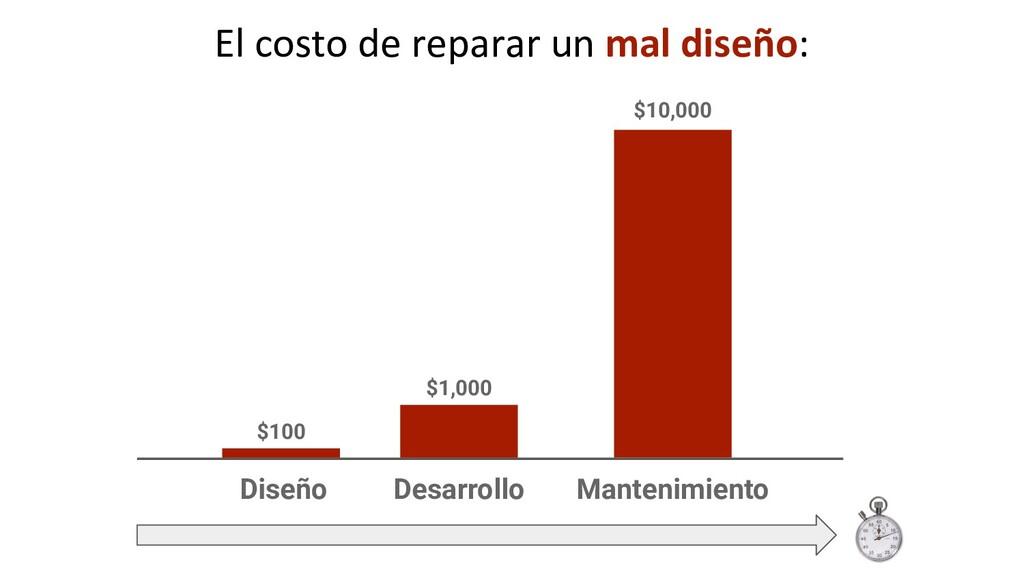 Diseño Desarrollo Mantenimiento $100 $1,000 $10...