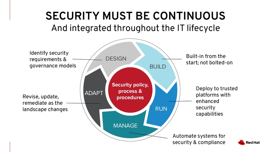 SECURITY MUST BE CONTINUOUS And integrated thro...