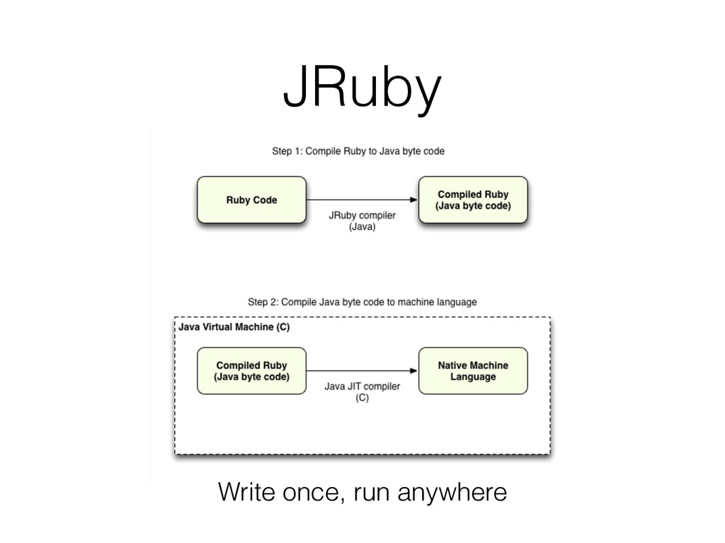 JRuby Write once, run anywhere