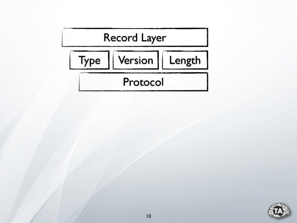 10 Record Layer Type Version Length Protocol