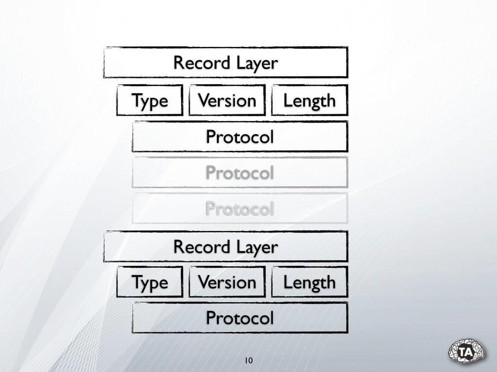 10 Record Layer Type Version Length Protocol Pr...