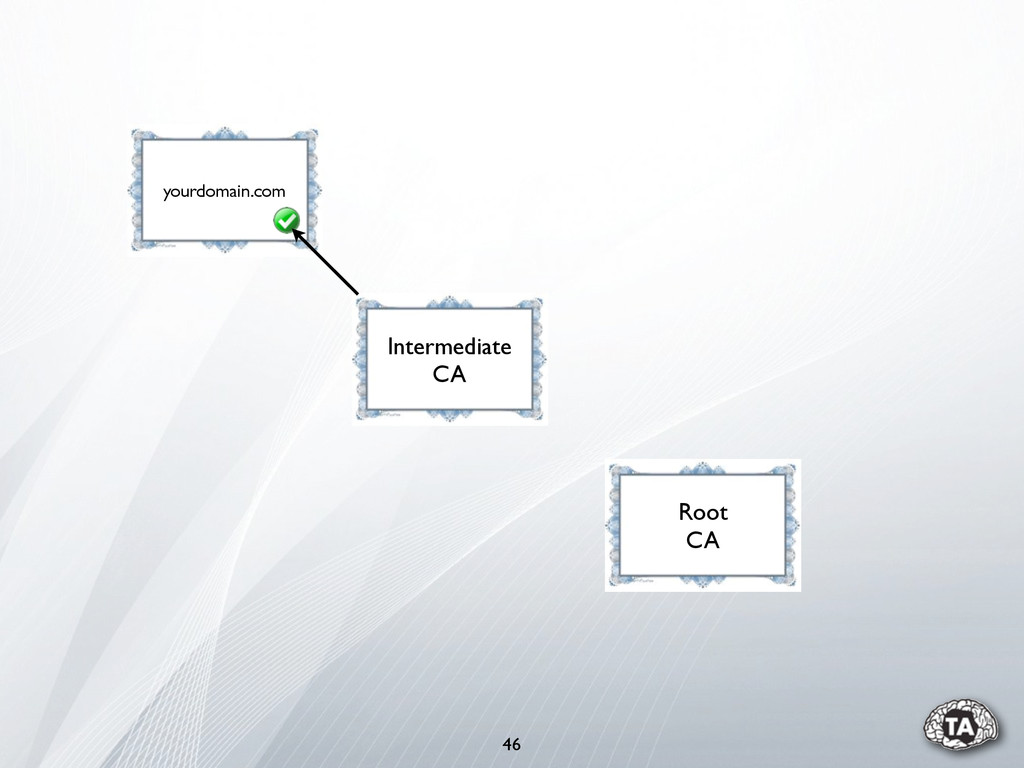 46 yourdomain.com Root CA Intermediate CA