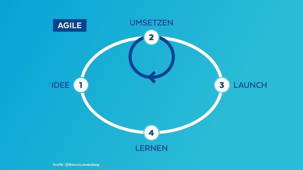 LAUNCH IDEE UMSETZEN LERNEN AGILE Grafik: @Be...