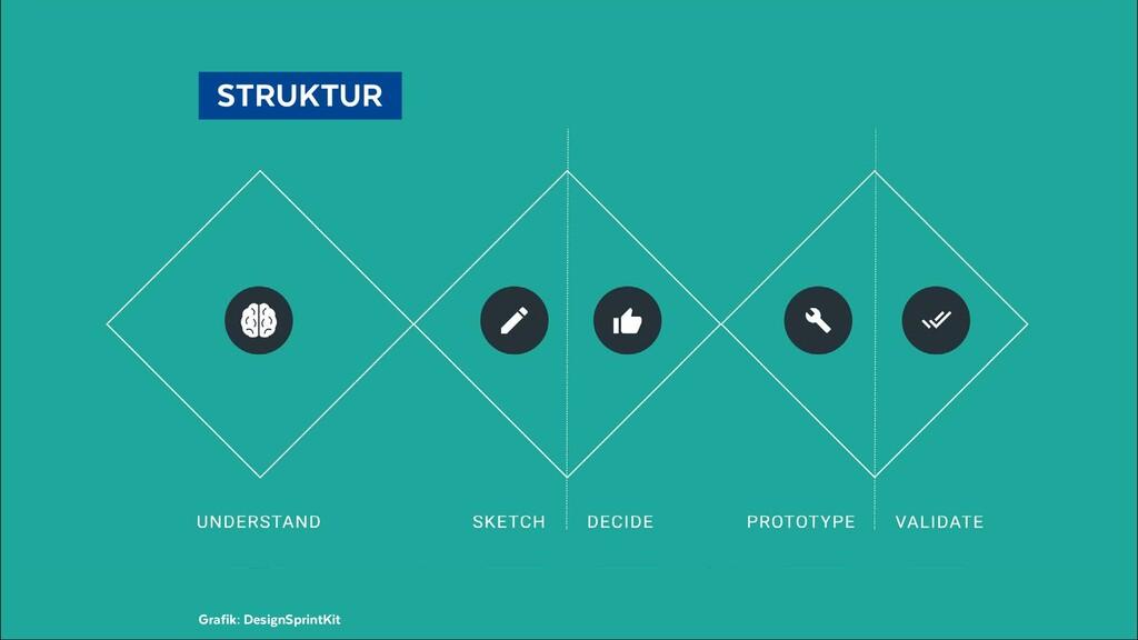 STRUKTUR Grafik: DesignSprintKit