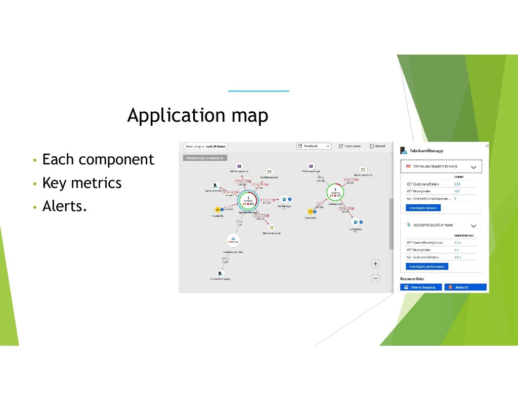 • Each component • Key metrics • Alerts. Applic...