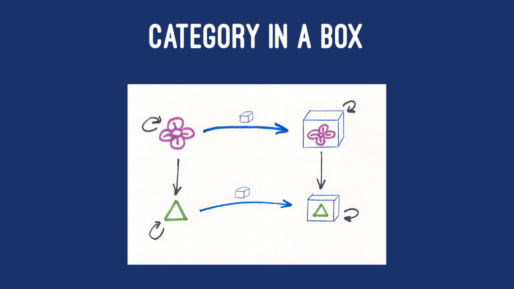 CATEGORY IN A BOX