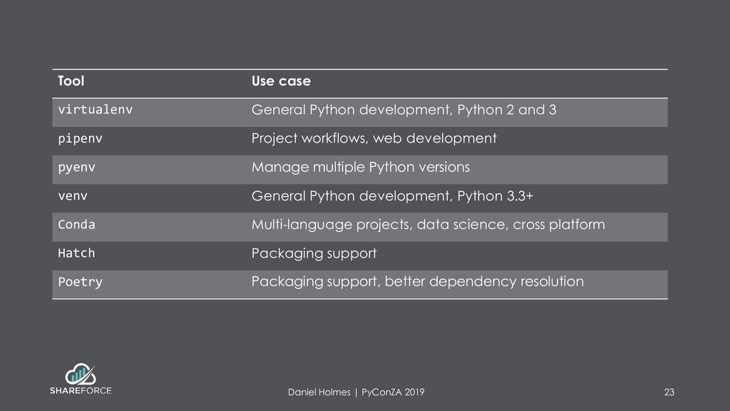 Tool Use case virtualenv General Python develop...
