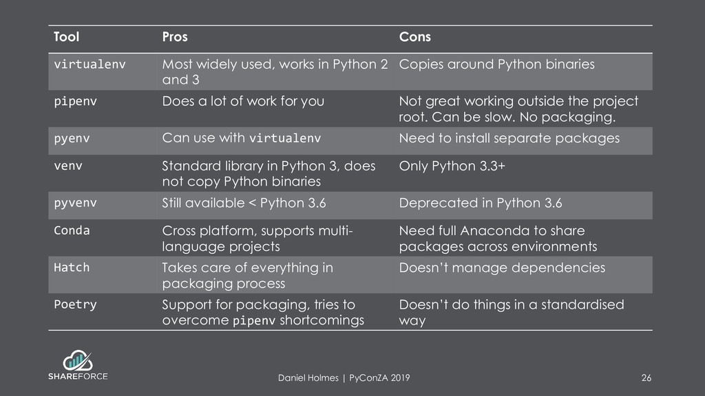 Tool Pros Cons virtualenv Most widely used, wor...