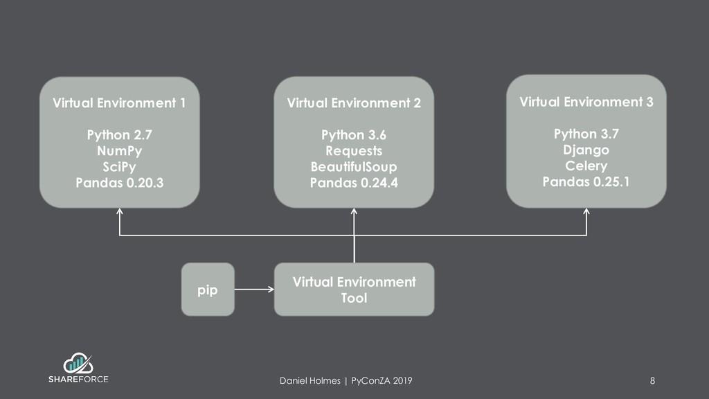 Daniel Holmes | PyConZA 2019 8 Virtual Environm...