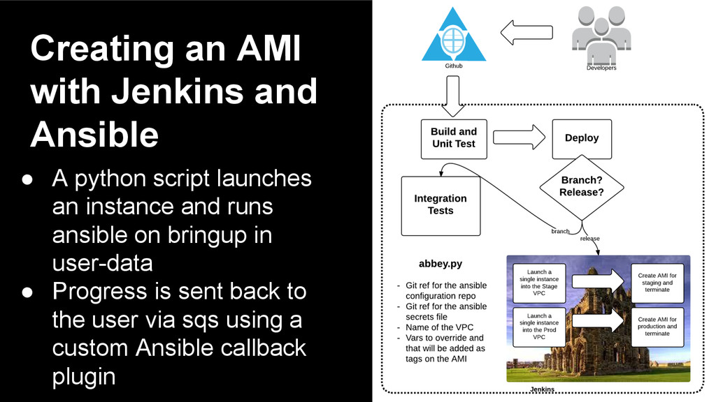 Creating an AMI with Jenkins and Ansible ● A py...
