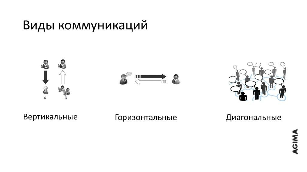 Виды коммуникаций Вертикальные Горизонтальные Д...