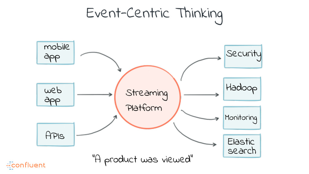 mobile app web app APIs Streaming Platform Hado...