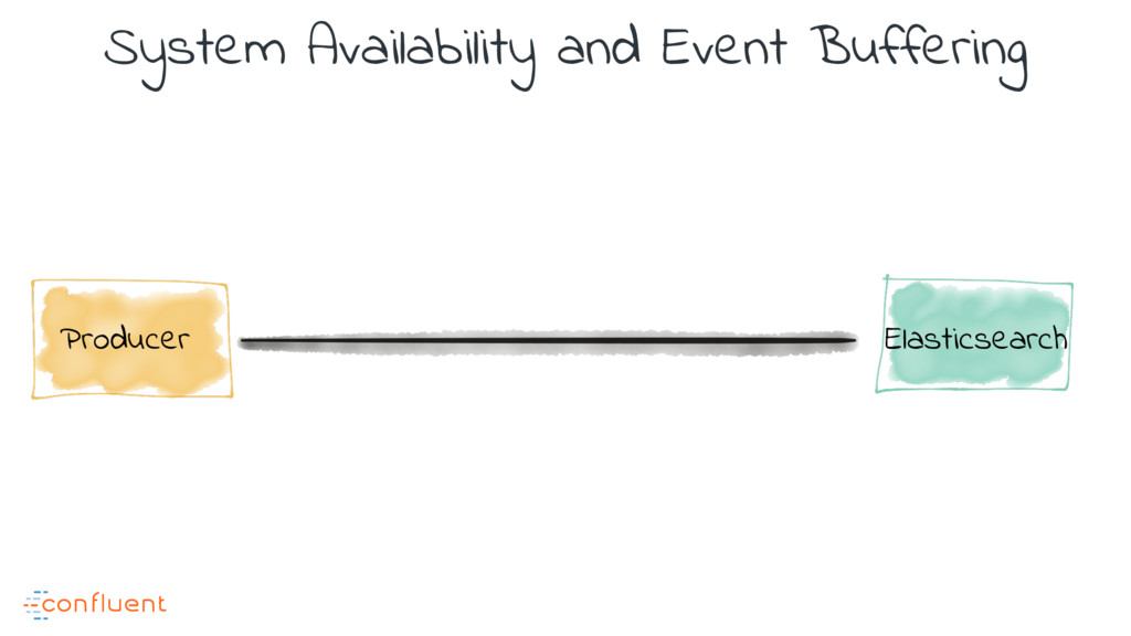 System Availability and Event Buffering Produce...