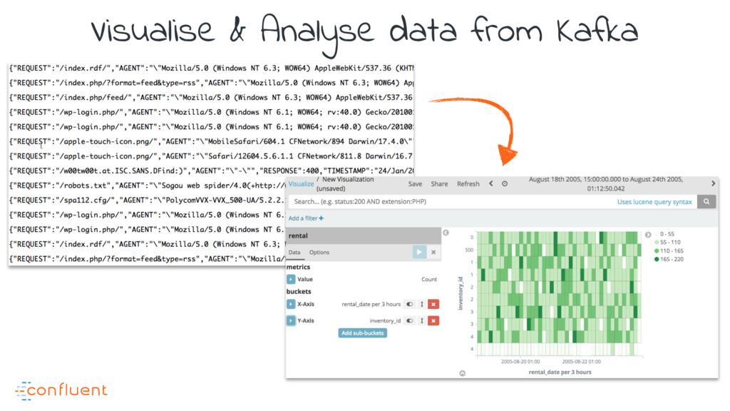 Visualise & Analyse data from Kafka