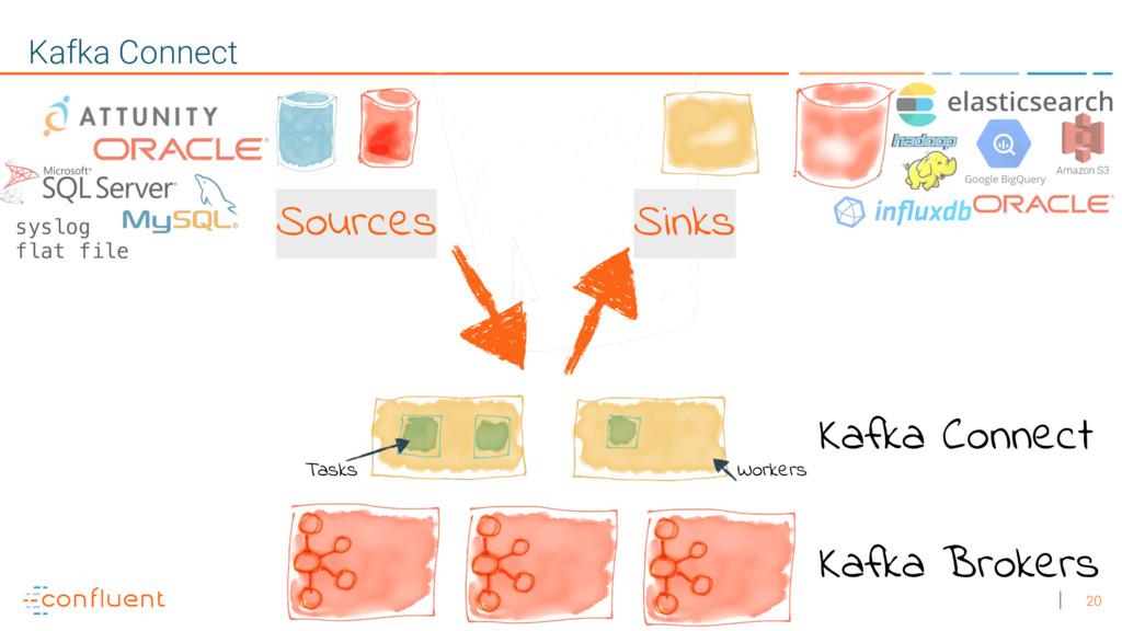 20 Kafka Connect Kafka Brokers Kafka Connect Ta...