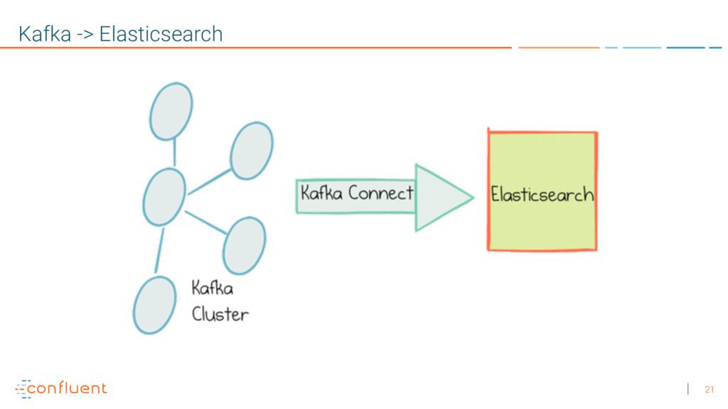 21 Kafka -> Elasticsearch